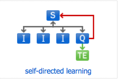 2I01g_self directed learning